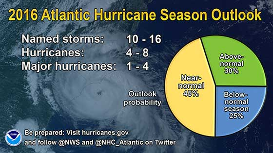 2015 Atlantic Storm Outlook